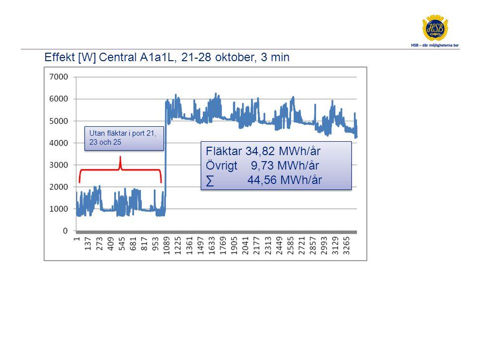 Effekt [W] FF3 i port 25, 28-31 oktober, 5 min